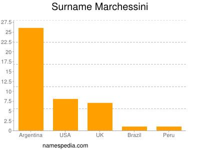 nom Marchessini