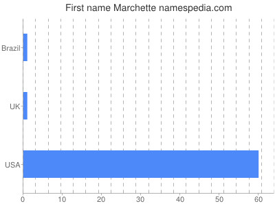 Given name Marchette