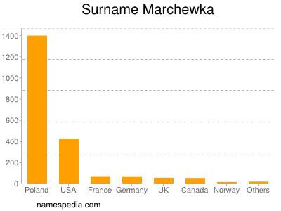 Surname Marchewka