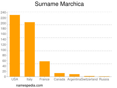 Surname Marchica