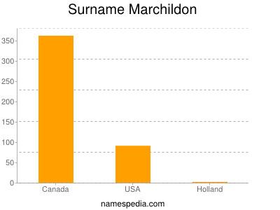 Surname Marchildon