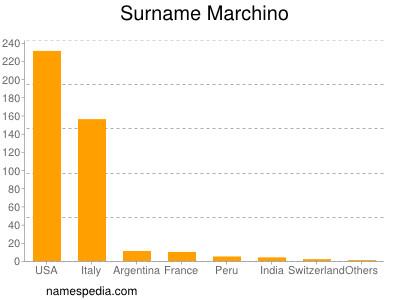 Surname Marchino