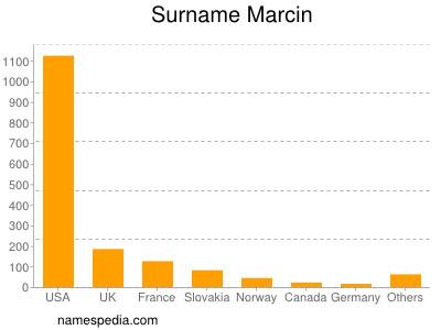 nom Marcin