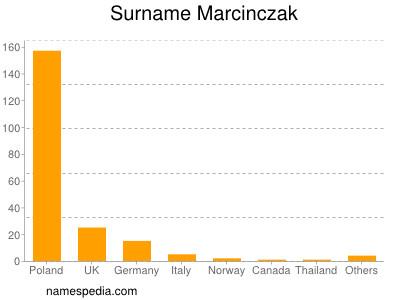 Surname Marcinczak