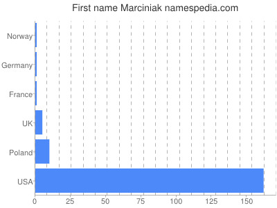 Given name Marciniak