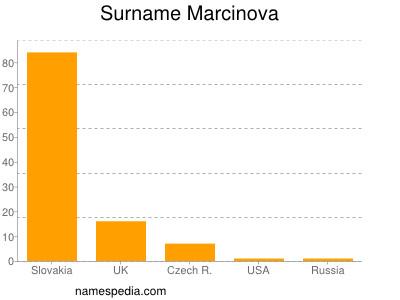 Surname Marcinova