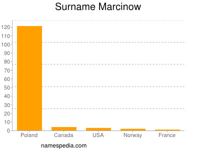 Surname Marcinow