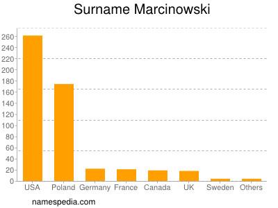 Surname Marcinowski