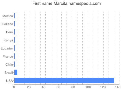 Given name Marcita