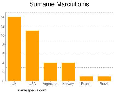 Surname Marciulionis