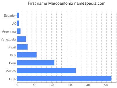 Given name Marcoantonio