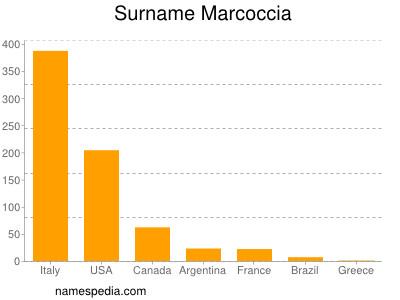 Surname Marcoccia