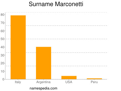 Surname Marconetti