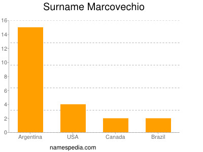 Surname Marcovechio