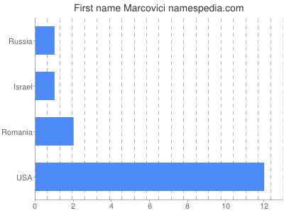 Given name Marcovici