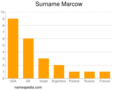 Surname Marcow
