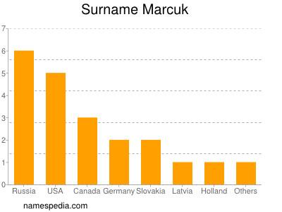 Surname Marcuk