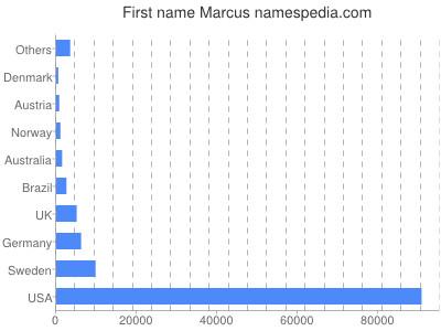 Vornamen Marcus