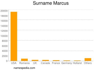 Familiennamen Marcus