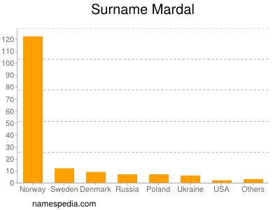 Surname Mardal