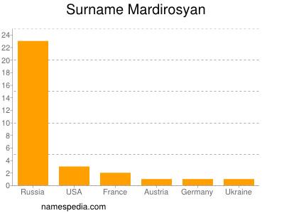 Surname Mardirosyan