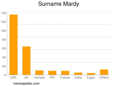 Surname Mardy
