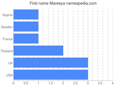 Given name Mareeya