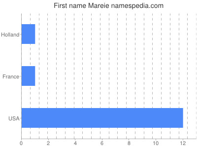Given name Mareie