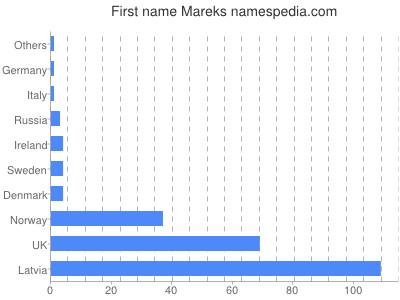 Given name Mareks