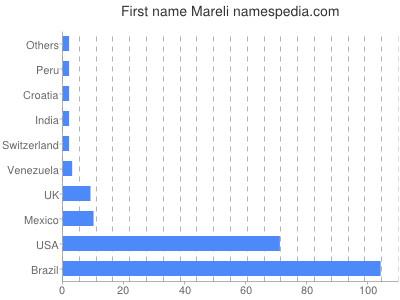 Given name Mareli