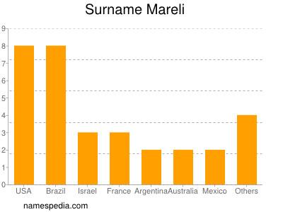 Surname Mareli