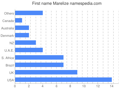 Given name Marelize