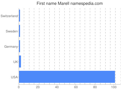 Given name Marell