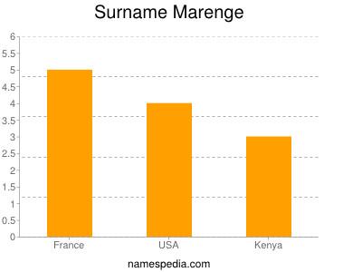 Surname Marenge
