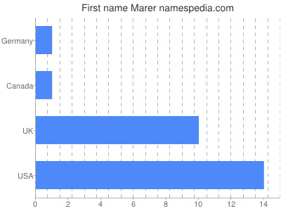 Given name Marer