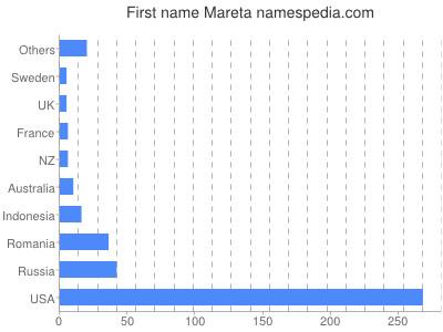 Given name Mareta