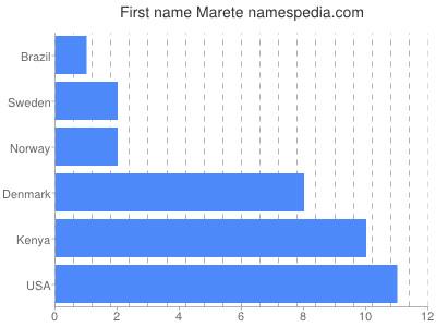 Given name Marete