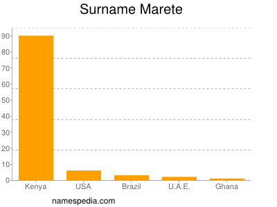 Surname Marete