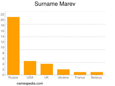 Surname Marev