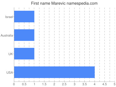 Given name Marevic