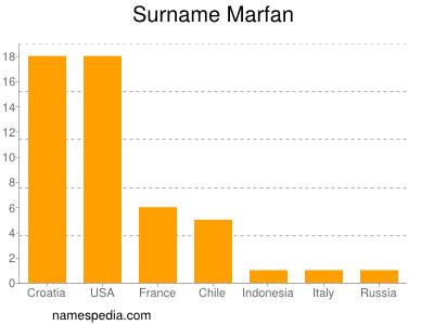 Surname Marfan