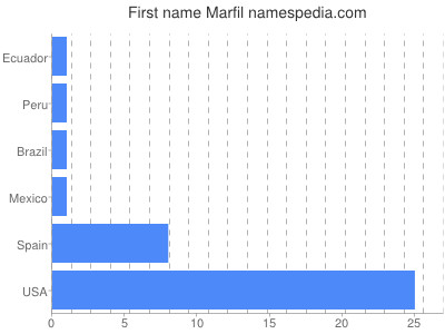 Given name Marfil
