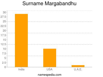 Surname Margabandhu