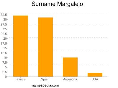 Surname Margalejo