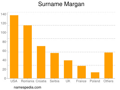 Surname Margan
