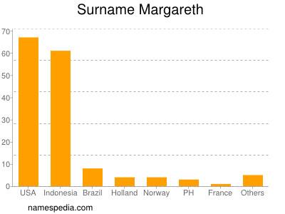 Surname Margareth