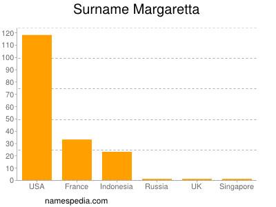 Surname Margaretta