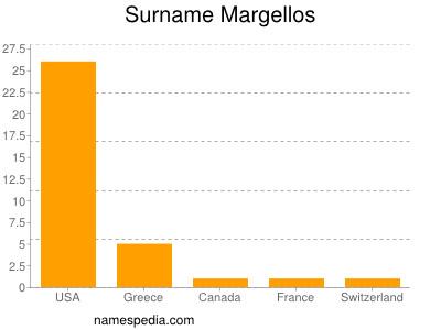 Surname Margellos