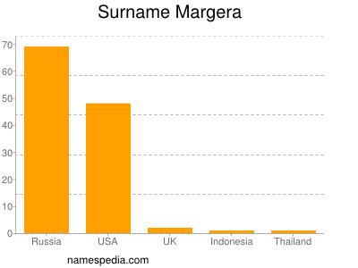 Surname Margera