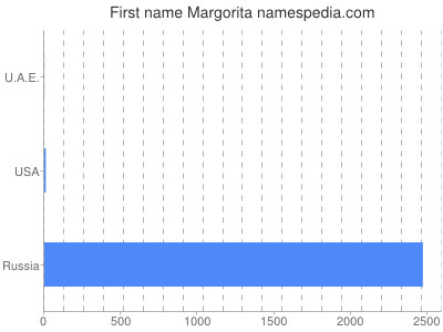 Given name Margorita
